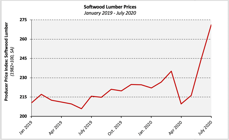 softwood rises cost